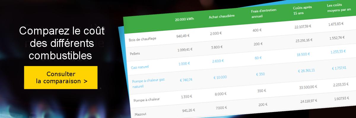 tableau de comparaison coût des combustibles