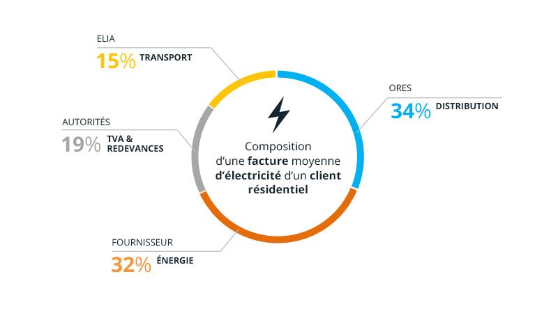facture moyenne d'électricité d'un client résidentiel