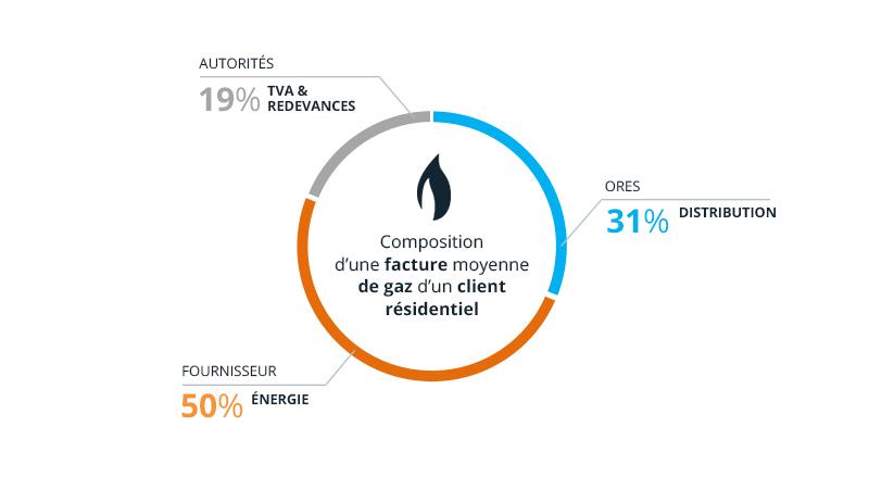 facture moyenne de gaz d'un client résidentiel