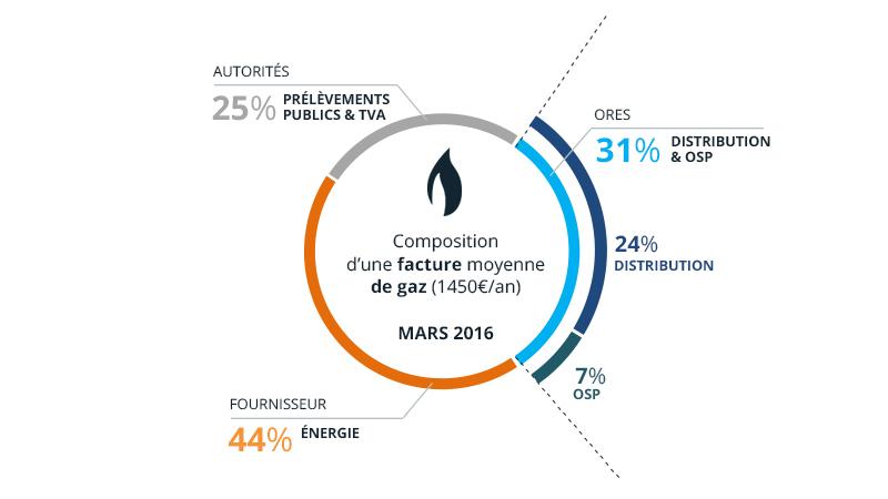 facture moyenne de gaz (1.450€/an) en mars 2016