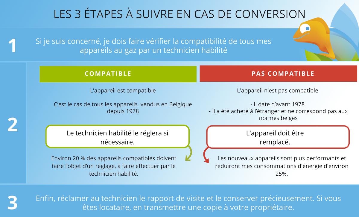 Infographie comprenant les 3 étapes de la conversion gaz