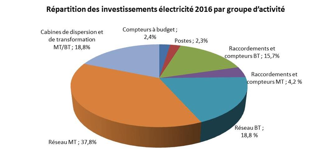 Répartition des investissements électricité 2016