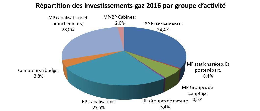Répartition des investissements gaz 2016